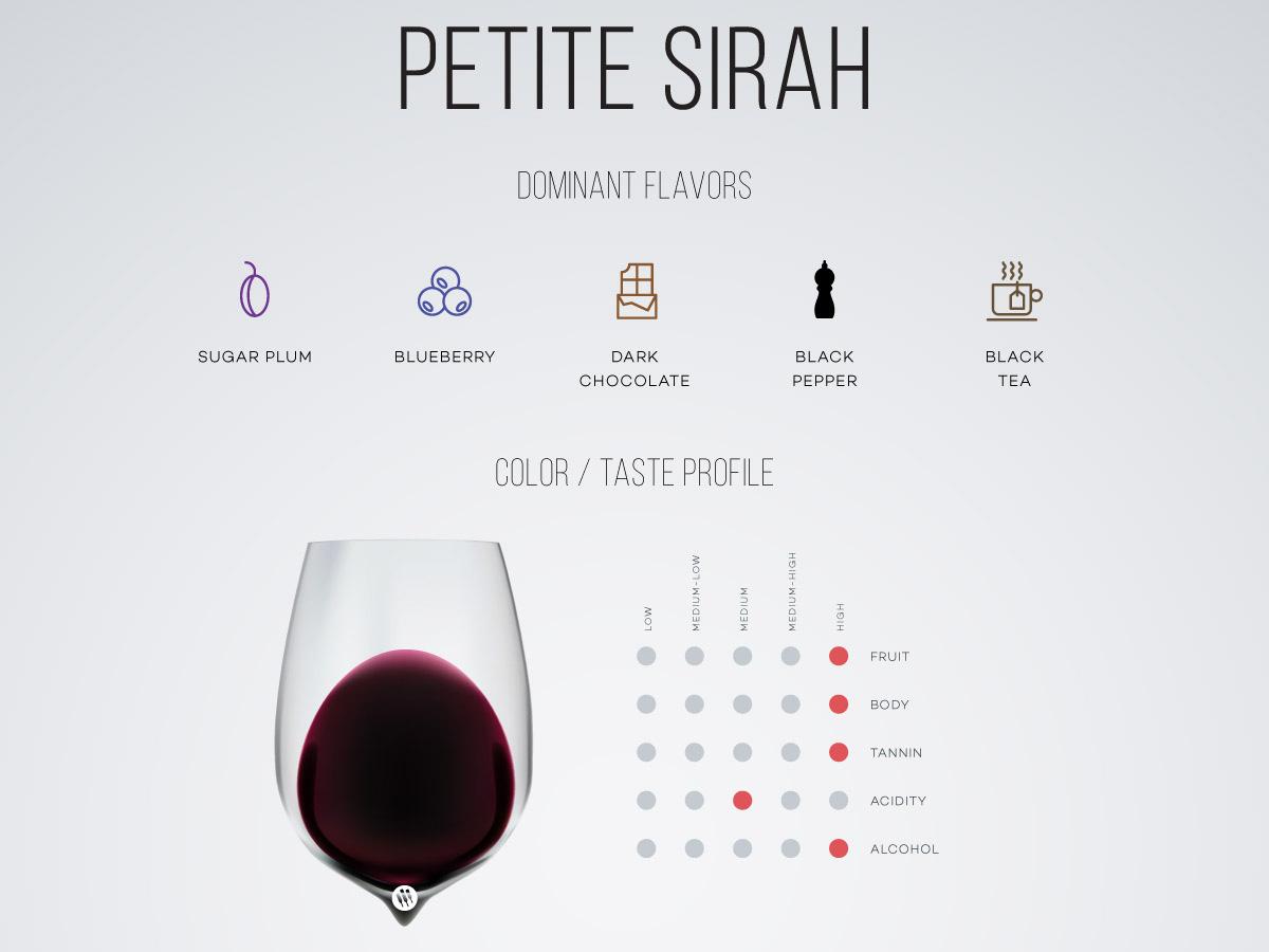 Rượu vang Petite Sirah từ A đến Z